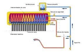 termotanque solar heat pipe 5 años de garantía! 300l