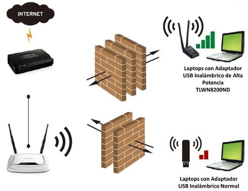 tl-wn8200nd tp-link antena wifi usb rompe muros puebla