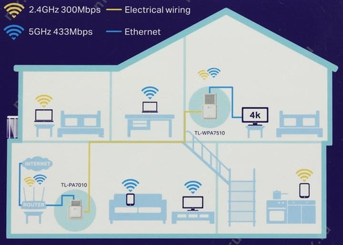 tp link wpa7510kit powerline av1000 gigabit dual band wi-fi
