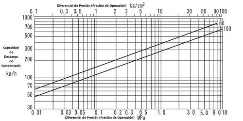 trampa para vapor tlv sh7nh-100 3/4 pulg bridas 600rf