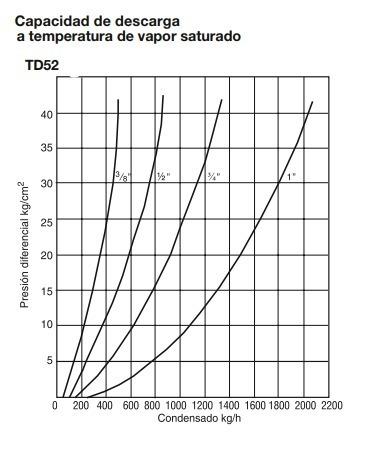 trampa termodinamica td 52 npt 1 pulgada spirax sarco