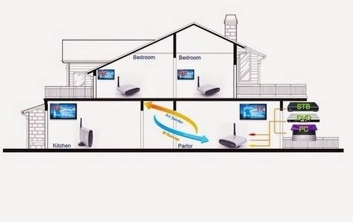 transmissor de vídeo wireless receptor tv s/fio 2,4ghz