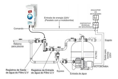 tratamento de agua ultra violeta para piscina 36w pvc 4,8m³h