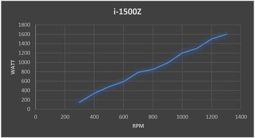 turbina eólica istabrezze eli2.0 2000w 48v + control hibrido