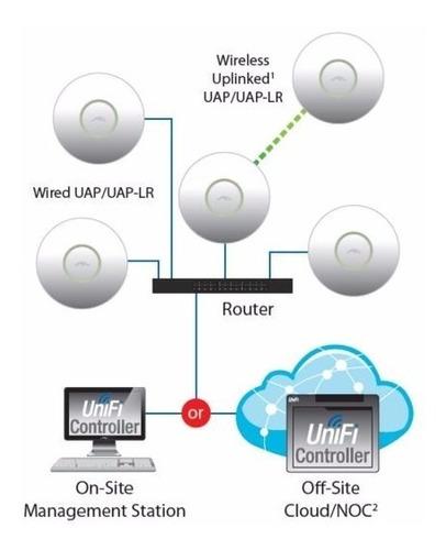 uap-lr, unifi largo alcance, 802.11 b/g/n (2.4 ghz)