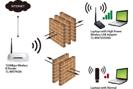 usb tp-link wireless