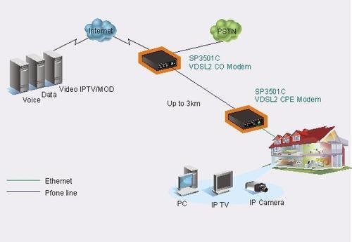vdsl2 adsl micronet 2 rj-45 rj-11 3km master esclavo sp3501c