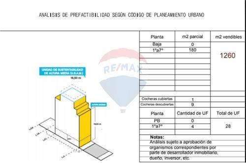 venta terreno  p/ 1260 mts2 vendibles - caballito