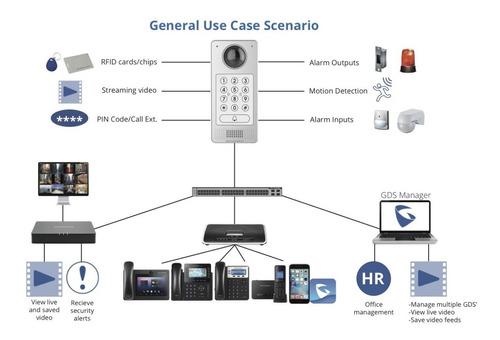 videoportero ip grandstream gds3710 hd 1080p camara poe rfid