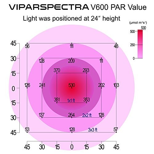 viparspectra reflector-series 600w led grow light full spect