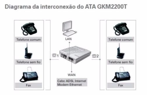 Gateway voip sip ata 2 portas fxs intelbras gkm 2200t r 16900 em voip intelbras gateway ccuart Images