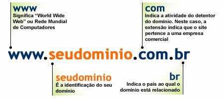 web sites com domínio e hospedado mais 500 cartões de visita