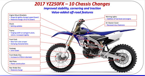 yamaha yz 250 fx yz250fx  motomaxx